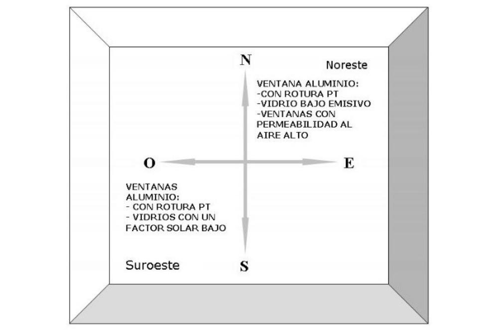 Elección de ventanas en función de la orientación